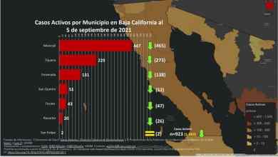 Disminuyen-casos-activos-de-covid-19-en-Baja-California