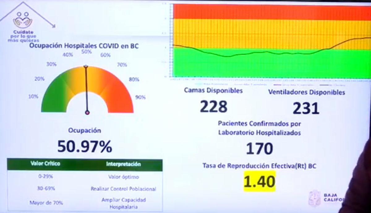Ocupación-hospitalaria-Covid-19-al-50.97%-en-BC