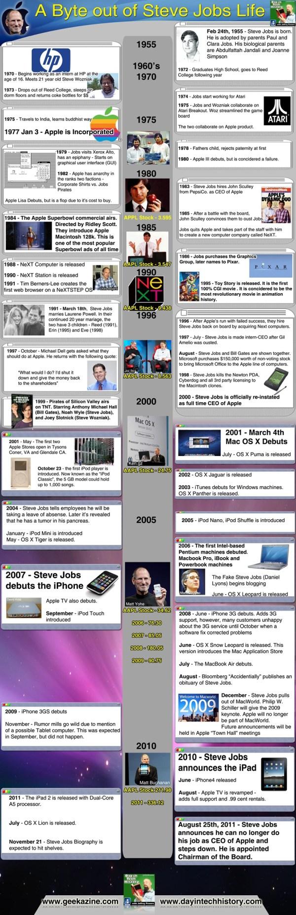 Apple Infographics &