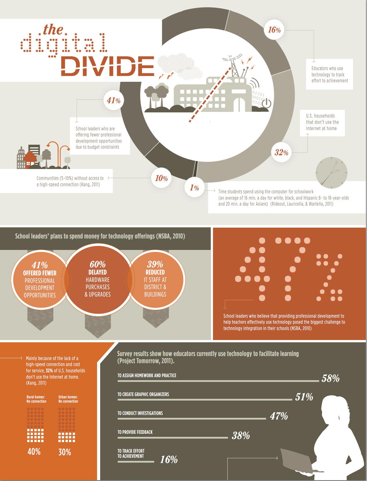 La brecha digital en educacin infografia infographic