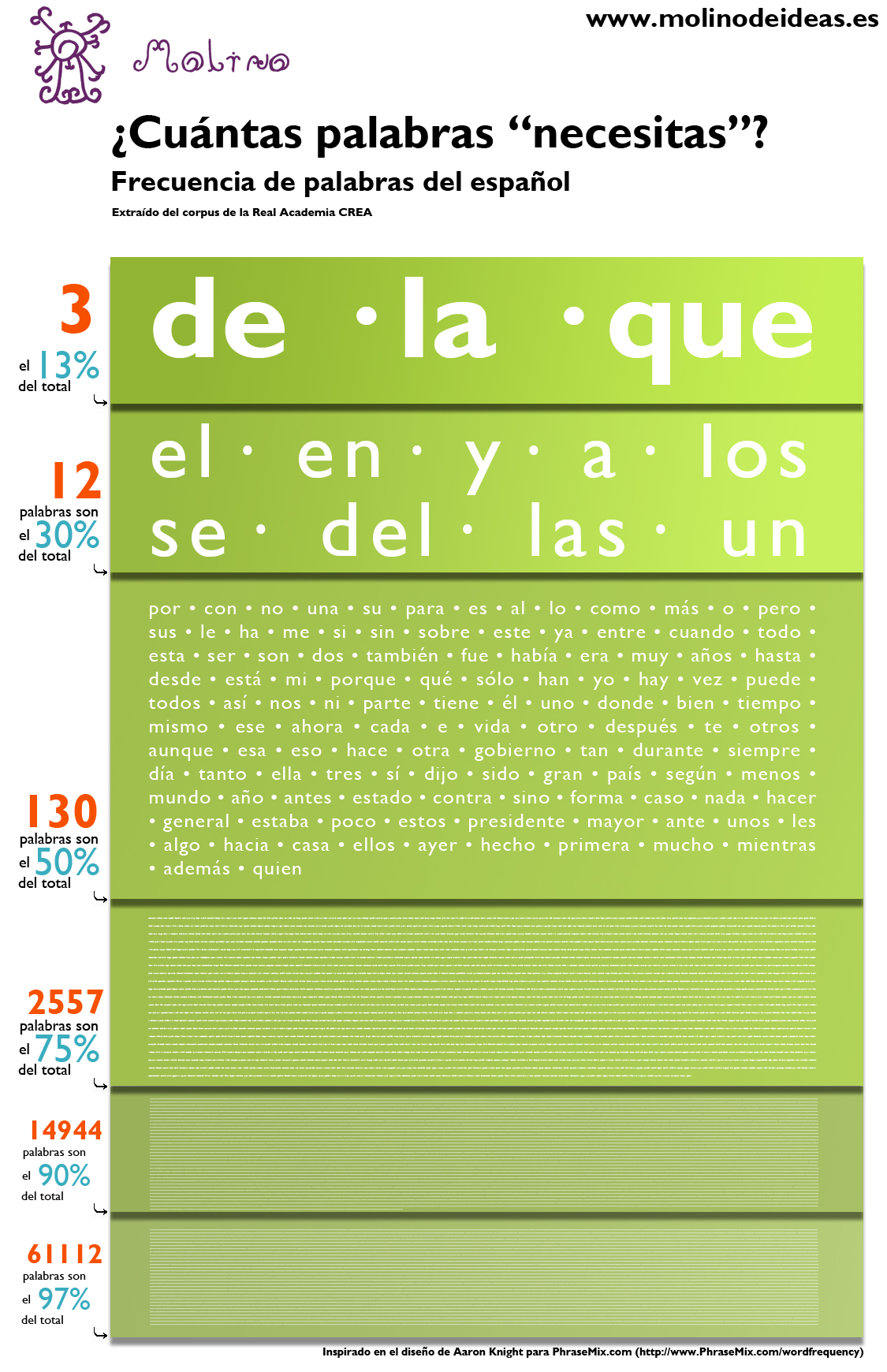 Las Palabras Mas Usadas Del Idioma Espanol Infografia Infographic Education