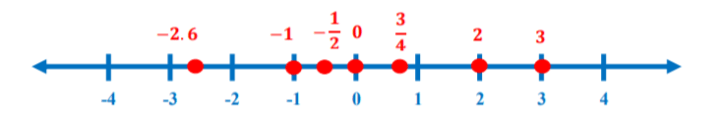 Real Numbers on the Number Line