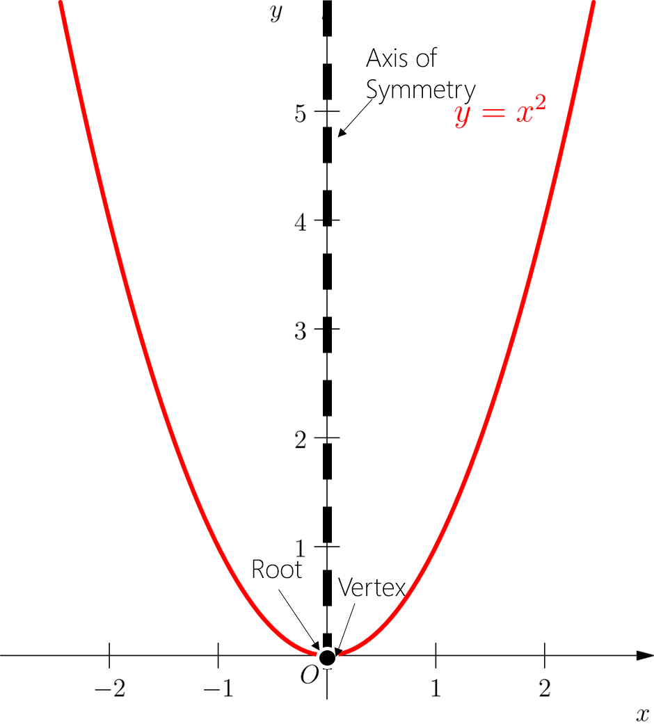 Graphing a Parabola I- Algebra QuickLessons