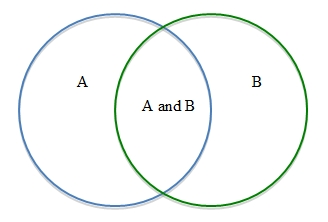 how to find the intersection in a venn diagram reading worksheets module 5: probabilities of compound events
