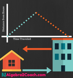Absolute Value Functions and Graphs - Real World Applications ⋆  Algebra2Coach.com [ 1080 x 1080 Pixel ]
