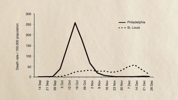 التفاوت في معدلات الوفيات بين فيلادلفيا وسانت لويس أثناء جائحة الإنفلونزا الإسبانية يكشف عن أهمية التباعد الاجتماعي