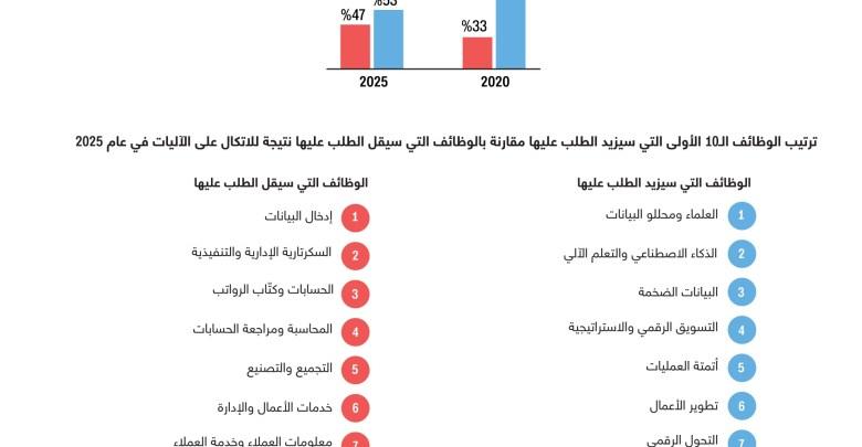 نظرة على توقعات مستقبل الوظائف في العام 2025.