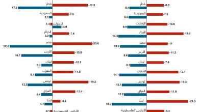Photo of بعد عام كورونا.. ما هي التوقعات التجارية للدول العربية في 2021؟