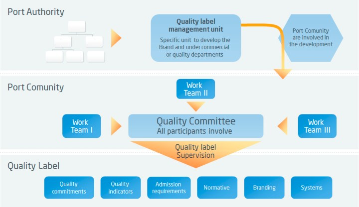 """Mechanics of a Quality Label based on the Port of Barcelona's """"Efficiency Network"""". ALG News"""