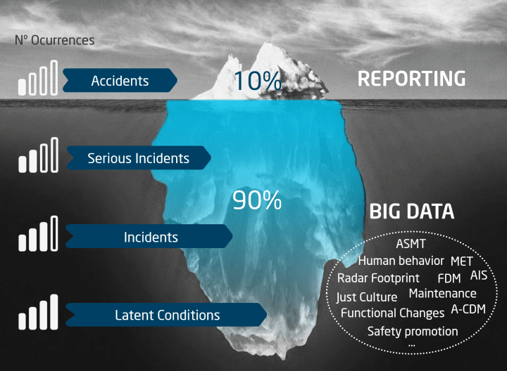 Safety; Intelligence; Data; Bigdata; Software; Cybersecurity; SMS; Monitoring; Performance