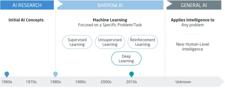 The Evolution of Artificial Intelligence. ALG newsletter