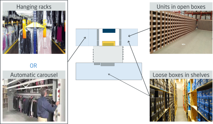 Options under study for Warehouse 2