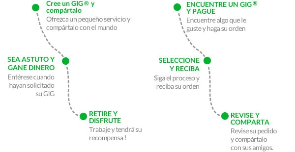 Como funciona Fiverr