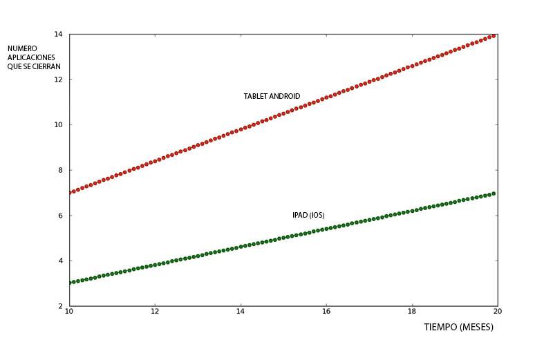 La tabletdinamica: numero de aplicaciones que se cierran inesperadamente frente al paso del tiempo