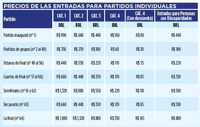 ¿Cuál es el precio de la entradas para el mundial de fútbol de Brasil 2014?