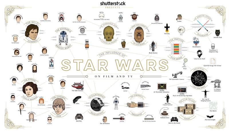 influencia de star wars