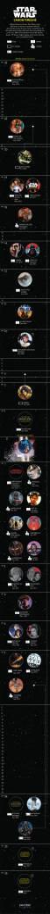 Cronología (línea de tiempo) de Star Wars con todas las películas, libros, juegos, comics y series
