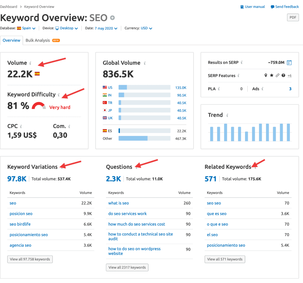 Dificultad keywords Semrush