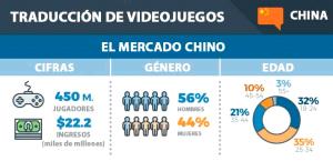 El mercado y la localización de videojuegos en China
