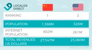 Localización de videojuegos en China 1