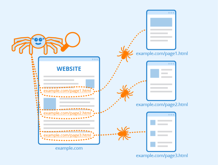 Search engine web crawlers like to crawl quickly without disruptions.