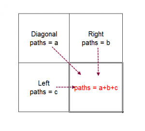 Count Paths