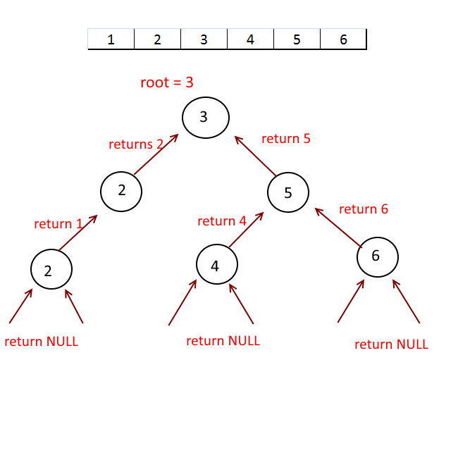 Sorted Array to Binary Search Tree of Minimal Height