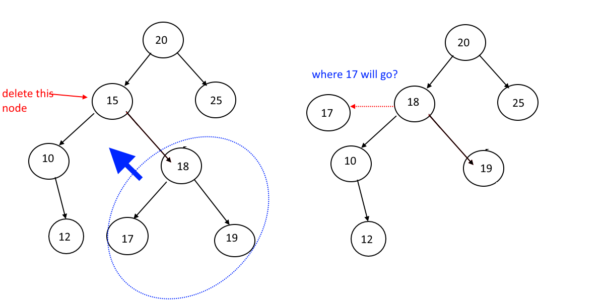 Binary Search Tree Complete Implementation in JAVA