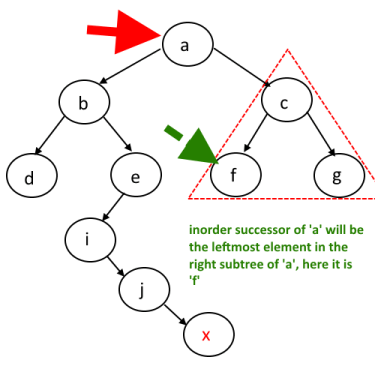 InOrder Successor in binary tree case 1