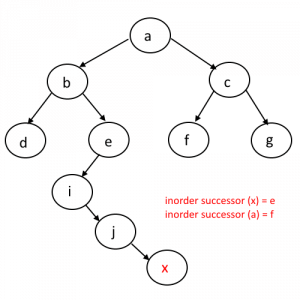InOrder Successor in binary tree example