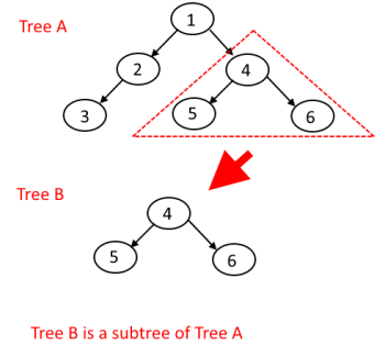 Tree is subtree of another tree example