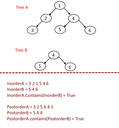 Tree is subtree of another tree
