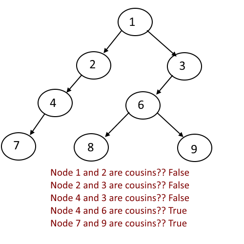 In a Binary Tree, Check if two nodes are Cousins   Algorithms