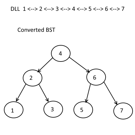 Convert a Sorted Doubly Linked List to Balanced BST