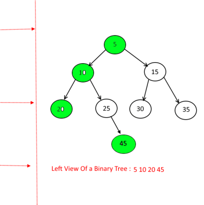 Left View of a binary tree