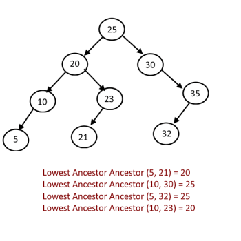 Lowest-Common-Ancestor-BST