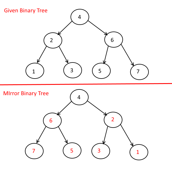 Convert Binary Tree or Binary Search Tree to its Mirror