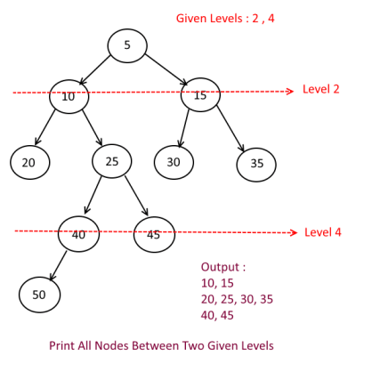 Print All Nodes Between Two Given Levels