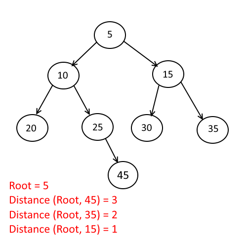 Find The Distance From Root To Given Node of a Binary Tree