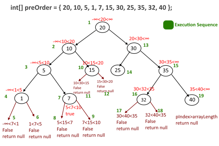 Construct binary tree online