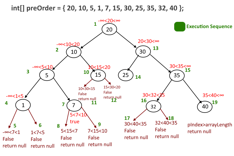 Construct Binary Search Tree from a given Preorder Traversal