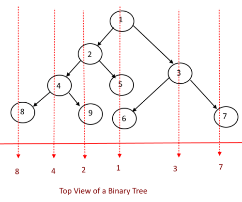 Print The Top View of a Binary Tree.