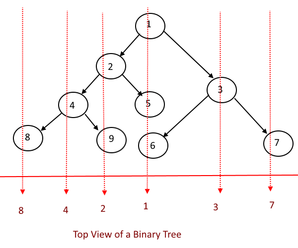 Print The Top View of a Binary Tree | Algorithms
