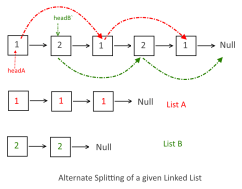 Alternate Splitting of a given Linked List