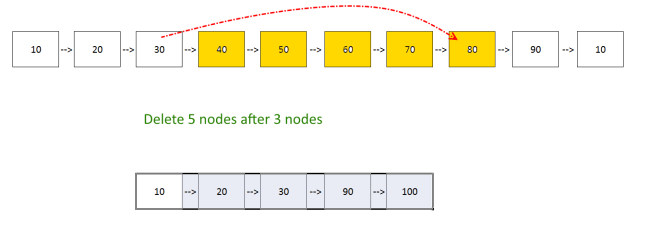 Delete X Nodes After Y Nodes