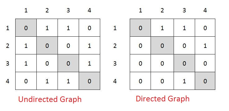How to draw graph from adjacency matrix
