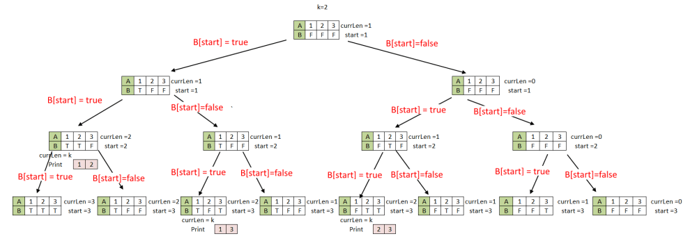 Print-All-Combinations-of-subset-of-size-K-from-Given-Array