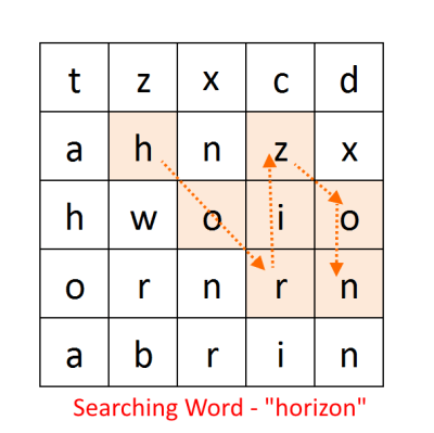 Search a Word In a Matrix