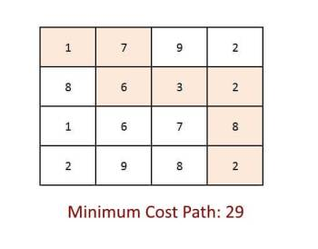 MInimum-Cost-Path-Problem
