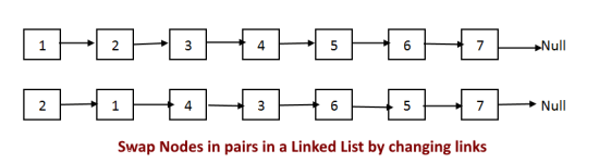 Swap Nodes in pairs in a Linked List by changing links